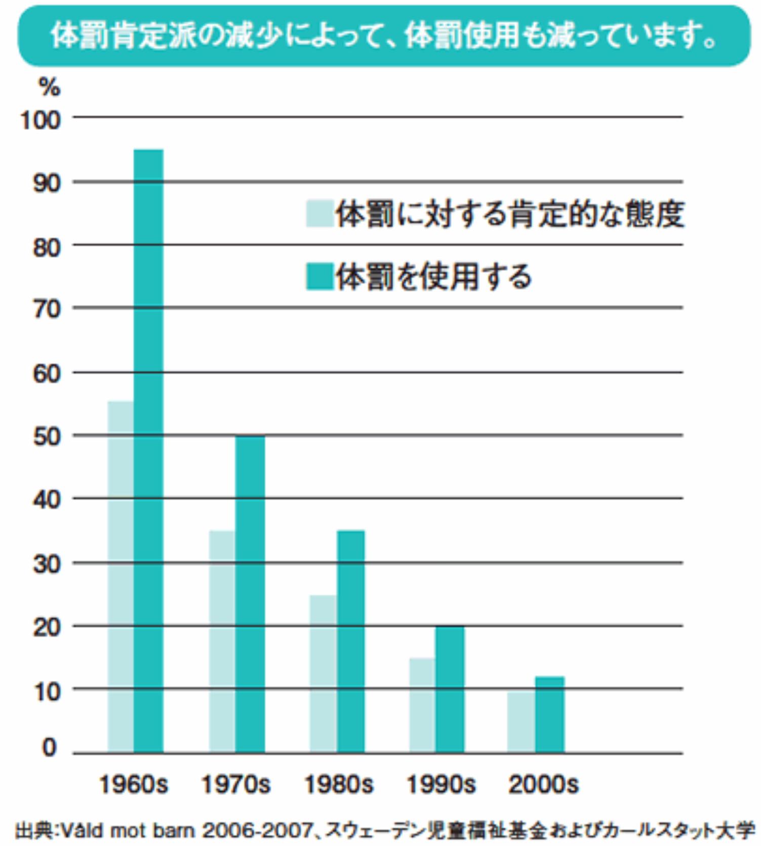 虐待のグラフ